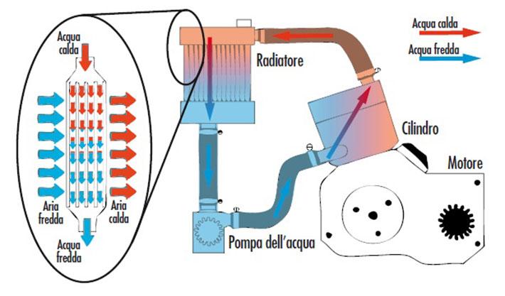 Radiatori Ad Acqua Calda.Com E Costruito E Come Funziona Un Radiatore New Line Racing
